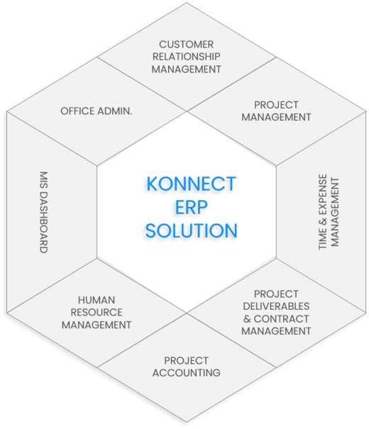 Features of the Konnect ERP Solutions Software